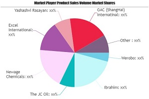 Chemical Waste Market SWOT Analysis by Key Players: Werobo, Ibrahim, The JC Oil