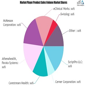 Pharmacy Information System Market Outlook: 2020 the Year on a Positive Note | Cerner, McKesson