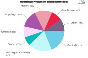 Pharmacy Management Software Market May Set New Growth Story | Oracle, McKesson, Supplylogix