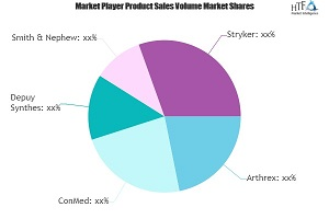 Sports Medicine Market Worth Observing Growth: Arthrex, ConMed, Depuy Synthes