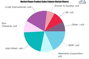 Industrial Cleaning Chemicals Market Worth Observing Growth: BASF, Albemarle, Akzo Nobel