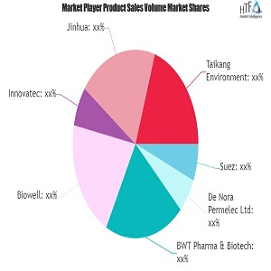 Ozone Generation Technology Market: Know More About The Years Ahead | Biowell, Innovatec