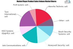 Smart Security Market to See Huge Growth by 2026 |Honeywell Security, Axis Communications, NICE Systems