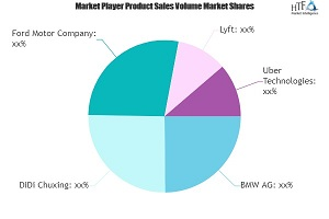 Car-as-a-Service Market May See a Big Move | BMW AG, Uber Technologies, Ford Motor