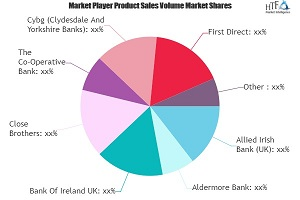Retail Banking Service Market May Set New Growth Story | Close Brothers, The Co-Operative Bank, Cybg