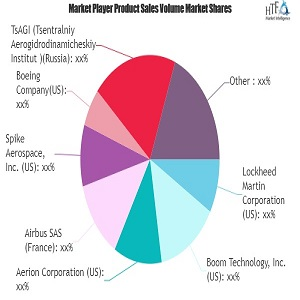 Supersonic Business Jet Market– Major Technology Giants in Buzz Again | Lockheed Martin, Airbus, Aerion