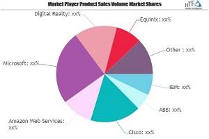 Smart Data Center Market Next Big Thing | Major Giants IBM, ABB, Cisco, Amazon Web Services
