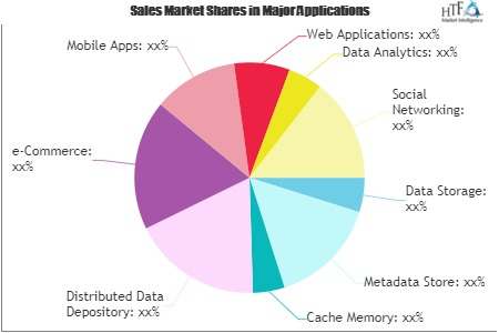 NoSQL Market: A well-defined technological growth map with an impact-analysis