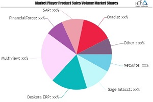 Hospitality Accounting Software Market May See a Big Move | NetSuite, Sage Intacct, Deskera ERP, SAP, Oracle