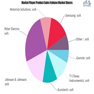 Wearable Technology Ecosystems Market: Study Navigating the Future Growth Outlook | Nike, Medtronic, Plantronics
