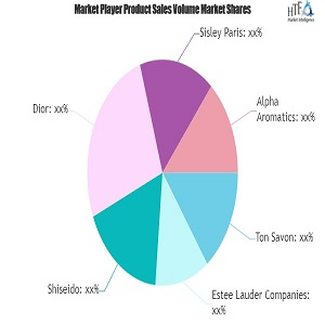 Cosmetic Fragrance Market Latest Review: Know More about Industry Gainers | Shiseido, Dior, Sisley Paris