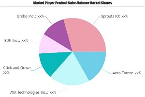 Smart Indoor Garden Market Growing Popularity and Emerging Trends | Aero Farms, AVA Technologies, Click and Grow