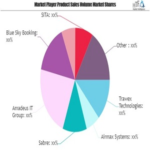 Online Airline Reservation System Market May Set New Growth Story | Trawex Technologies, Airmax Systems, Sabre