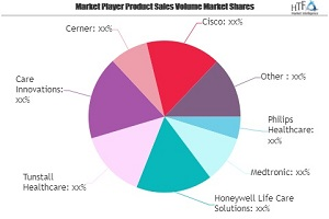 Telehealth Market Growing Popularity and Emerging Trends | Philips Healthcare, Medtronic, Honeywell Life Care Solutions