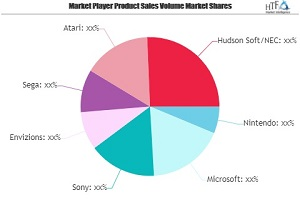 Video Game Console Market To Witness Huge Growth With Projected Nintendo, Microsoft, Sony, Envizions