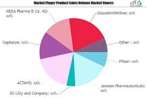 Diabetic Neuropathy Market SWOT Analysis by Key Players: Pfizer, Janssen Pharmaceuticals, Eli Lilly