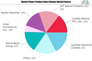 Black Tea Extracts Market to Show Strong Growth | Leading players Synthite Industries, Finlay, Martin Bauer, Amax NutraSource