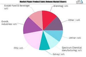 Food and Beverage Chemicals Market SWOT Analysis by Key Players: Univar, Spectrum Chemical Manufacturing, Solvay