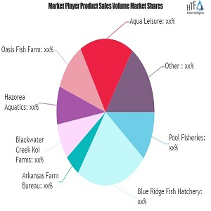 Goldfish Market to Grow Volatile: Leading Players Imperial Tropicals, BioAquatix
