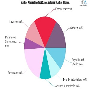 Modified Rosin Market SWOT Analysis by Key Players: Eastman, Polimeros Sinteticos, Lawter, Foreverest