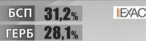 BSP vodena ot Krum Zarkov i Plamen Rashev s prednina ot 3% v Ruse