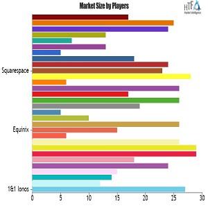 Latest Study on Website Hosting Market hints a True Blockbuster | United Internet, Singlehop, Squarespace, HostGator, InMotion