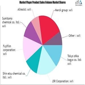 Photoresist & Photoresist Ancillaries Market SWOT Analysis by Key Players Allresist, Dupont, Sumitomo chemical, Merck