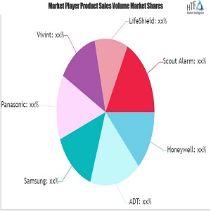 Connected Home Security System Market May Set New Growth Story   Major Giants Vivint, Honeywell, ADT, Panasonic