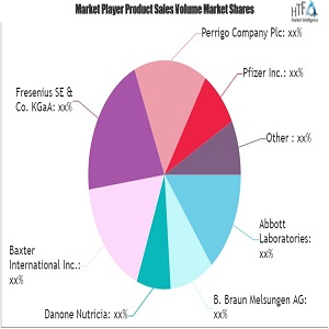Clinical Nutrition Market Giants Spending Is Going To Boom   Lonza, Hero Nutritionals, Danone Nutricia, Perrigo, Baxter