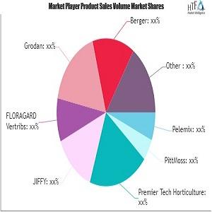 Growing Media Market to See Huge Growth by 2021-2026: Grodan, Berger, FoxFarm