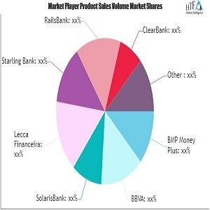 824 1624579293.banking as a service baas market