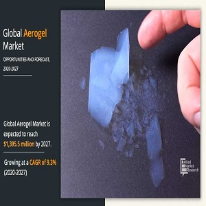 Aerogel Market Statistics, Size Will Hit $1,395.5 Million By 2027 | Growth With Recent Trends & Demand