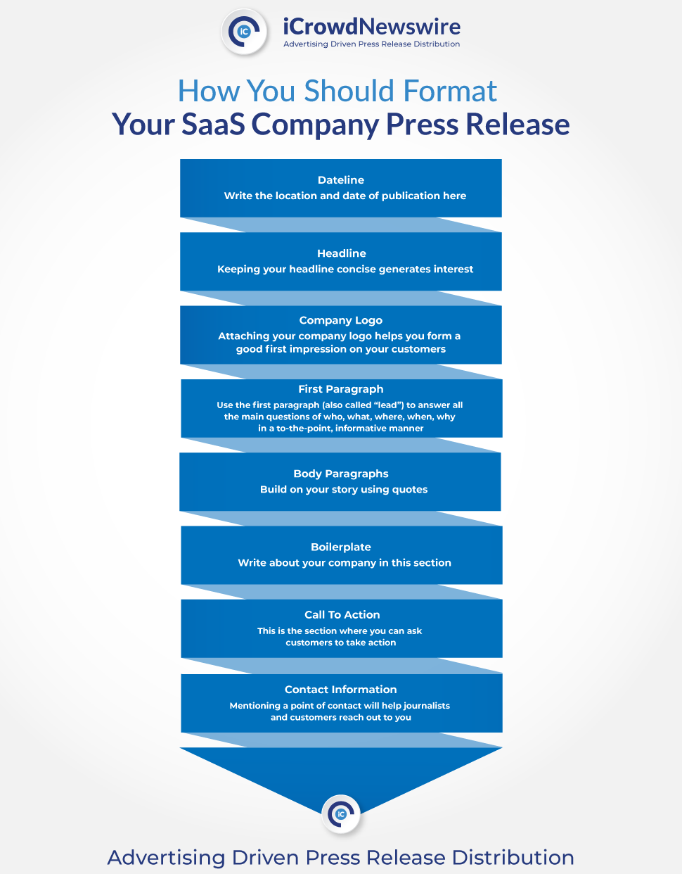 how you should format your SaaS company press release