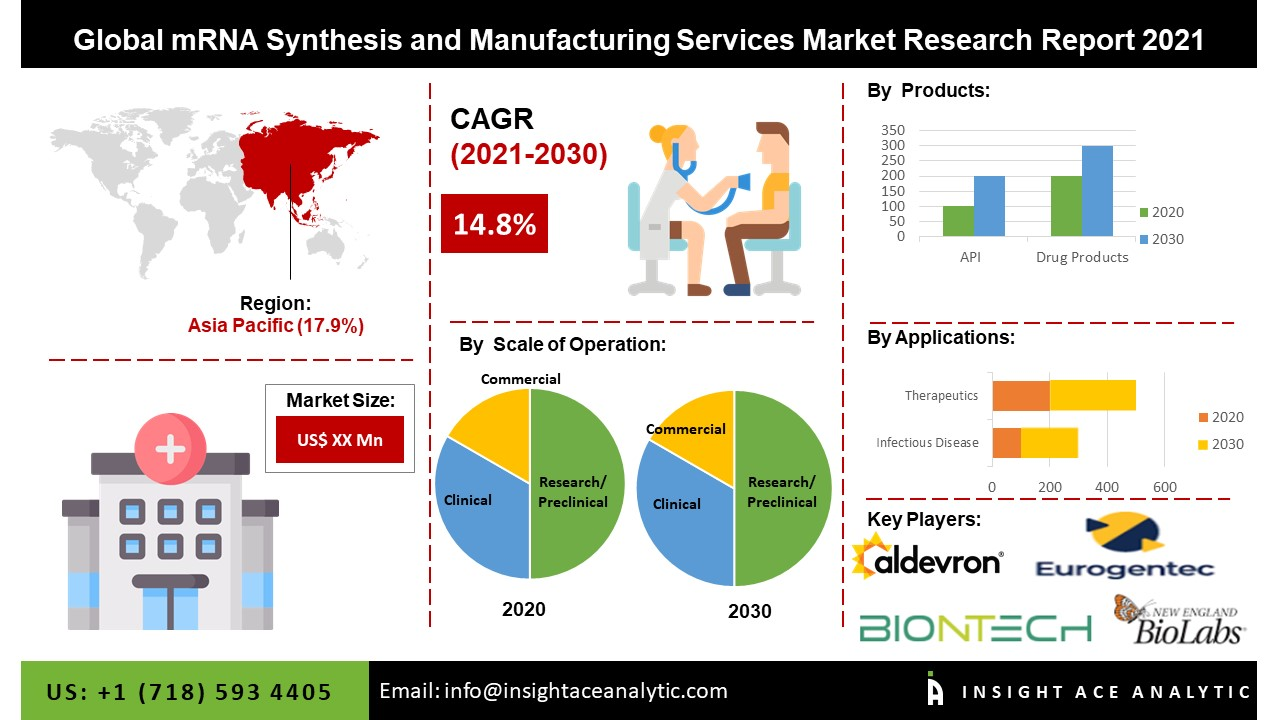 infographic image Global mRNA Synthesis and Manufacturing Services Market Research Report