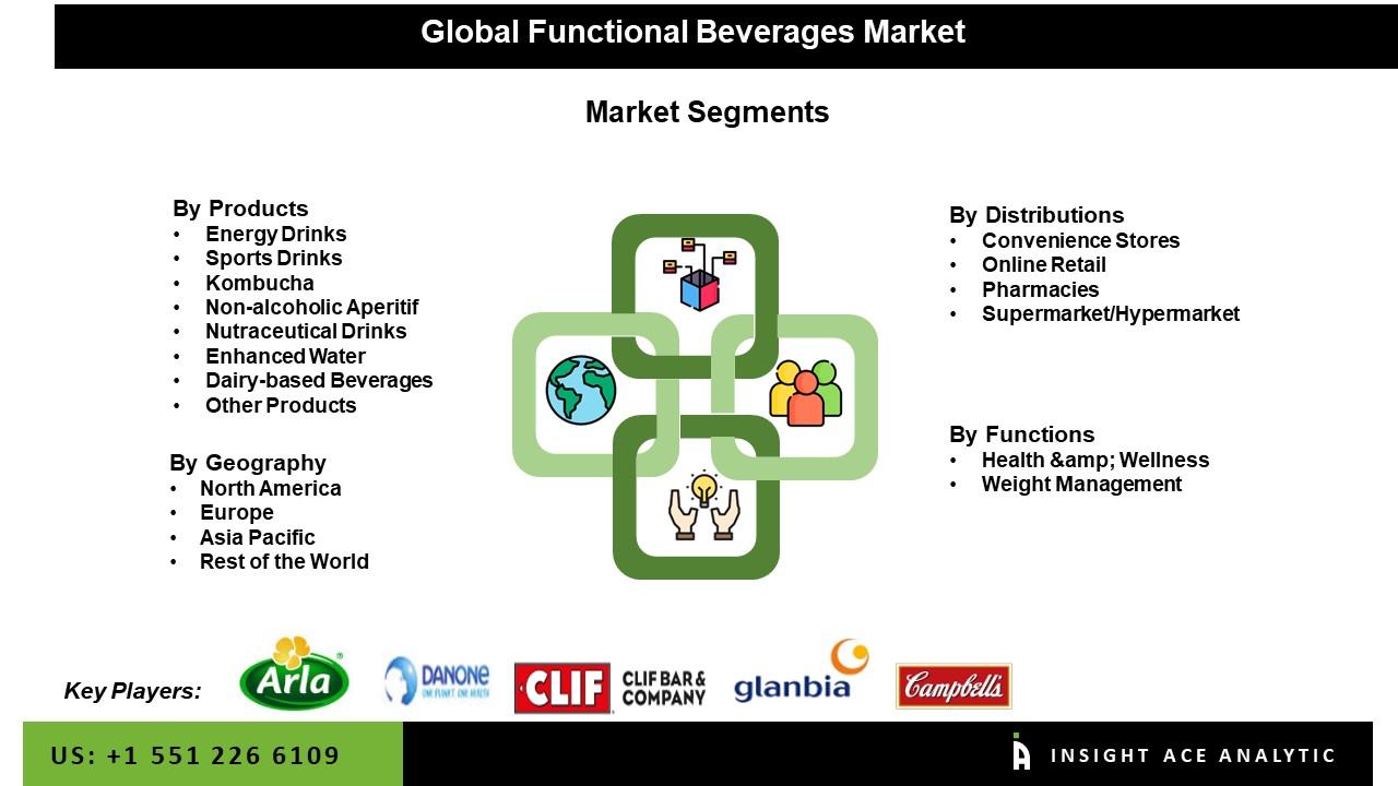 Functional Baverages Market