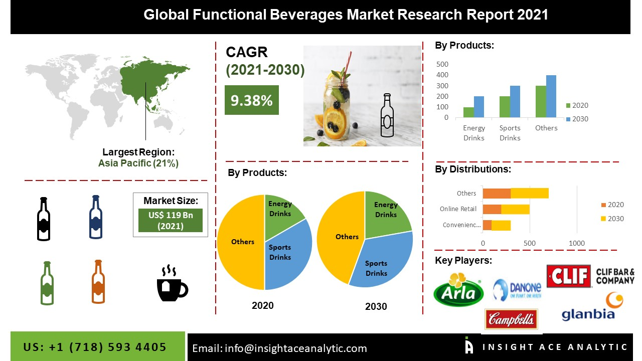 infographic image Global Functional Beverages Market Research Report